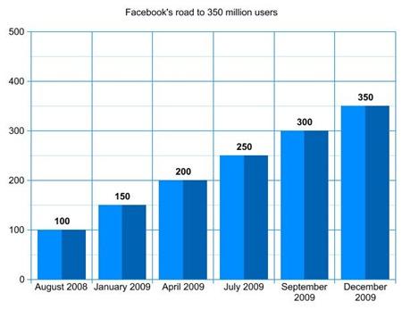 facebook_350_millones_usuarios