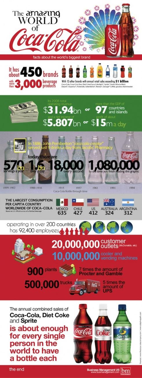 infografia coca cola 2