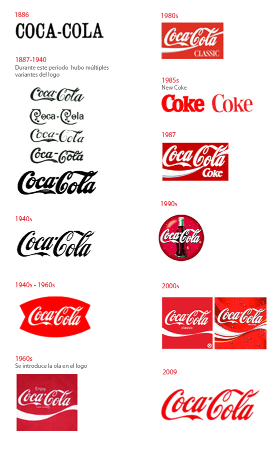 coca cola media plan Media objectives _____ the pulsing strategy is the best method to use for coca-cola's advertising the pulsing strategy will be the most efficient for coca-cola sept/oct 4 4970) then the 18-24 category (2.
